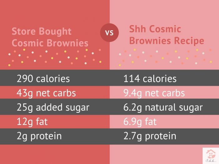 calories in a cosmic brownie compared to a healthy cosmic brownie