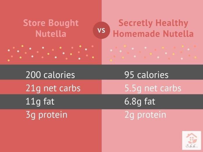 healthy nutella nutrition comparison