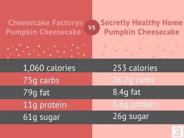 healthy pumpkin cheesecake nutrition comparison to cheesecake factory
